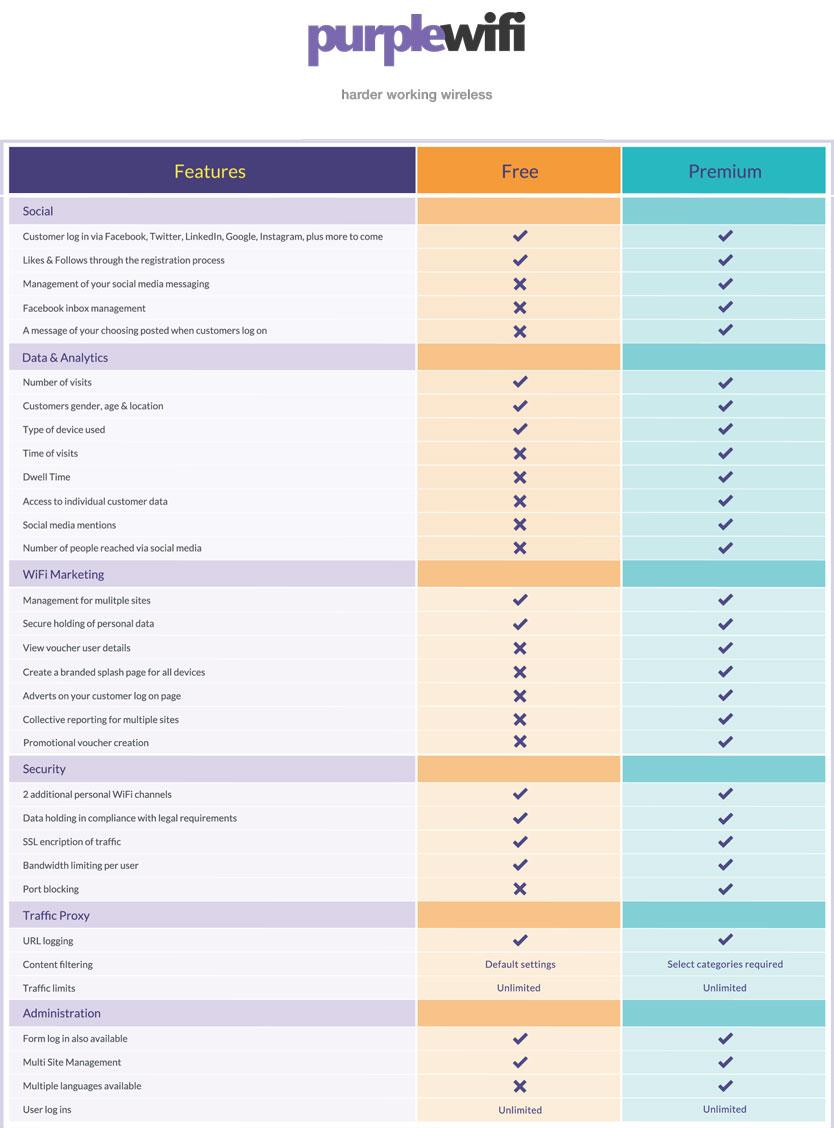 Free and Premium Service Comparison